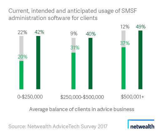 SMSF administration software charts