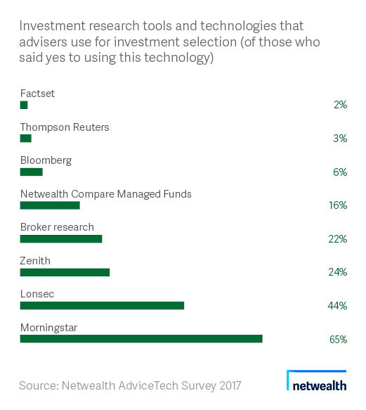 Investment research tools chart